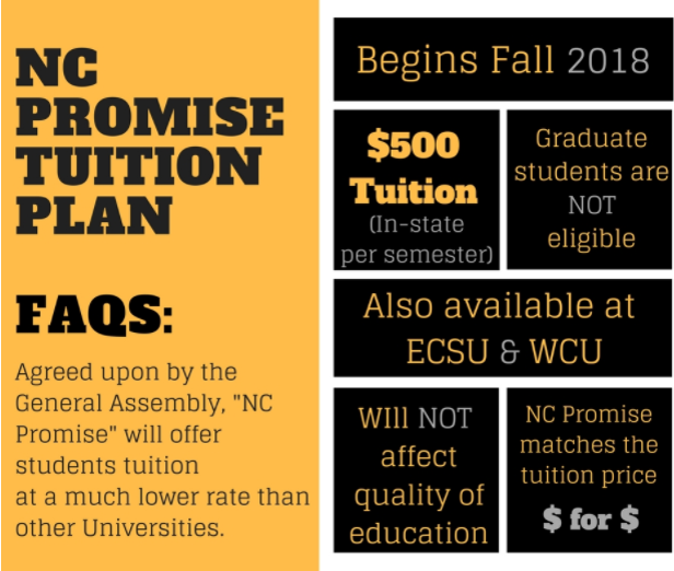 Info Graphic made by Ashley Self - Info from UNCP's Website