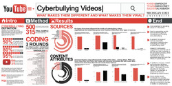 Cyberbullying YouTube Videos