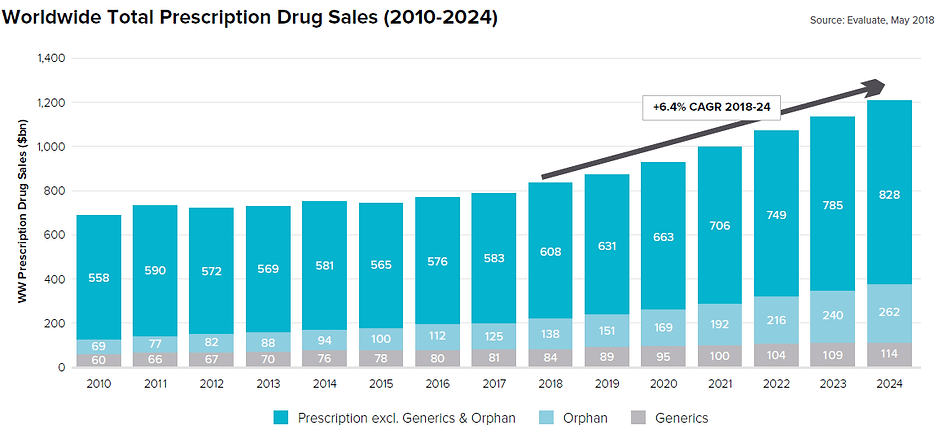 worldwide drug prescription sale.png