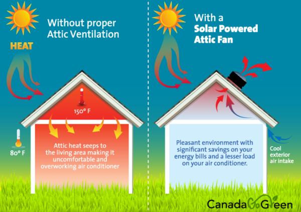 Summer Benefits of Solar Attic Ventilation
