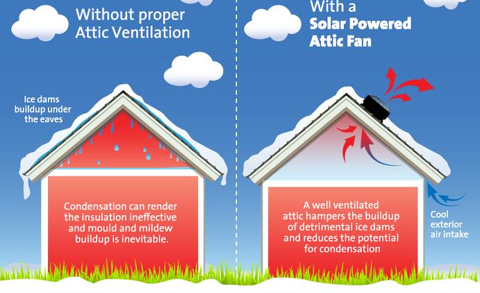 Winter Benefits of Solar Attic Vent