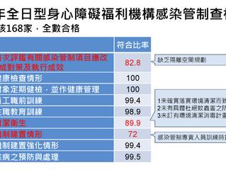 105年全日型身心障礙福利機構感染管制查核168家結果,107年長期照護矯正機關(構)與場所  因應流感疫情無預警抽查354家結果