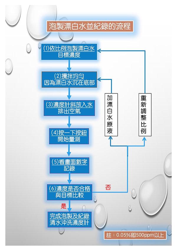 CL-4用法說明Chart.jpg