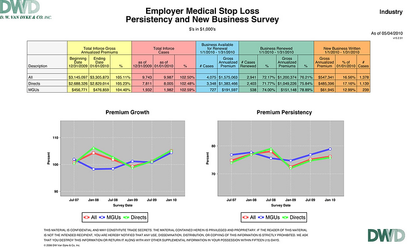Employer Medical Stop Loss Persistency and New Business Survey