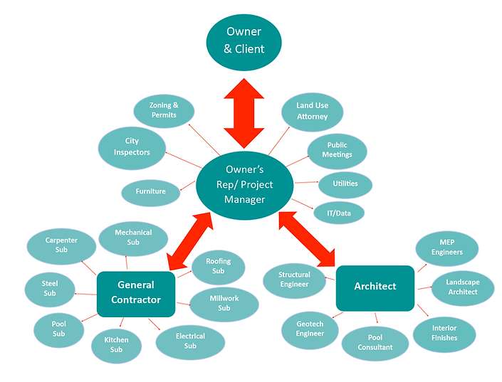 Owner's-Rep-Flow-Chart--Teal.png