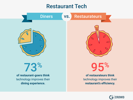 How Technology Can Help Restaurant Brands Stay Ahead of the Competition