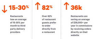 How to Help Your Restaurants Survive with Commission-Free Delivery and Direct Online Ordering