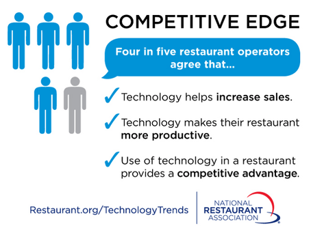 New Online Ordering Technology is Boosting Bottom Lines for Restaurants