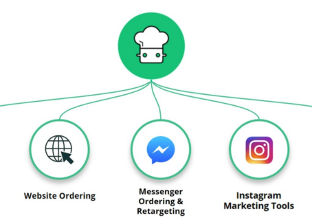 How to Use Social Media to Increase Online Restaurant Sales Directly and Commission-Free!