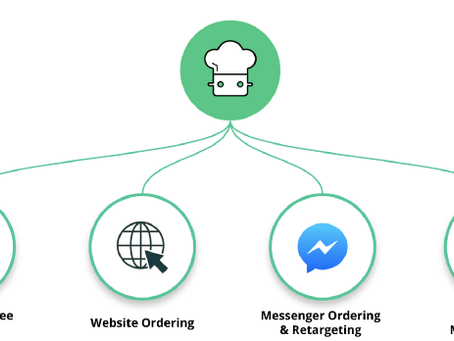 How to Grow Restaurant Online Sales in Today's Convenience Economy, for Today's Consumer