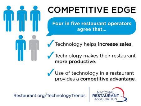2019 Tech Trends Already Reshaping the Restaurant Industry