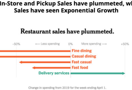 How to Grow Restaurant Delivery Sales More Than Ever Before, Despite Coronavirus