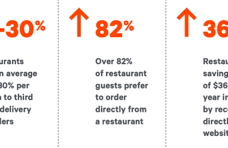 How to Make Online Takeout and Delivery Ordering Work for Both Your Restaurant and Online Guests