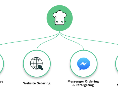 How to Make Your Restaurant Online Ordering Convenient Enough to Increase Order Size by 26%!