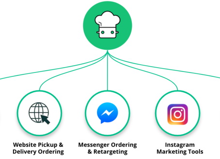 How to excite Online Restaurant Customers, while taking delivery orders directly, commission-free!