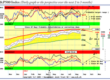 Expect a rebound on equities in September and further weakness into October
