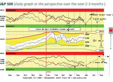 From early/mid June, Equity markets should push up one last time into the Summer!