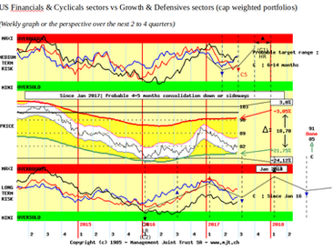 Summer rotation expected as Growth and Defensives handover to Cyclicals and Financials