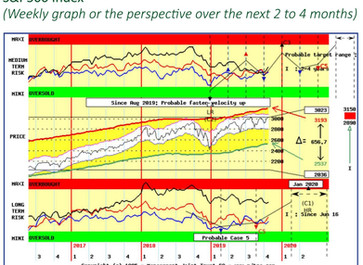 As the wall of worry dissipates, Equities should continue to rise