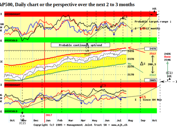 Risk Assets could see a Dip in August and it should be bought