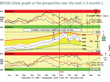 """""""Buying the Dip"""" on Equity Indexes, still a risky proposition at least until late April"""