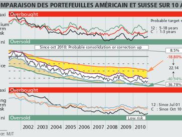 Comment les fluctuations monétaires influencent la valeur des actifs