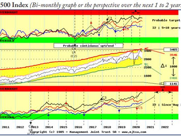 Equity indexes could continue to rise into 2022, in nominal terms at least