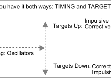 Automatic calculation of Objectives
