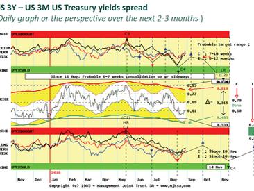 The Flight to US Treasuries Safety is accelerating – a telling graph