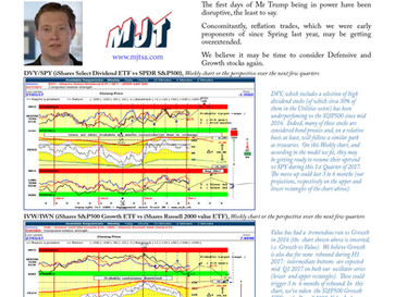 Market Internals are suggesting a shift towards more Defensive Assets