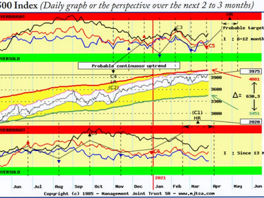 Equities may continue to rise into late April