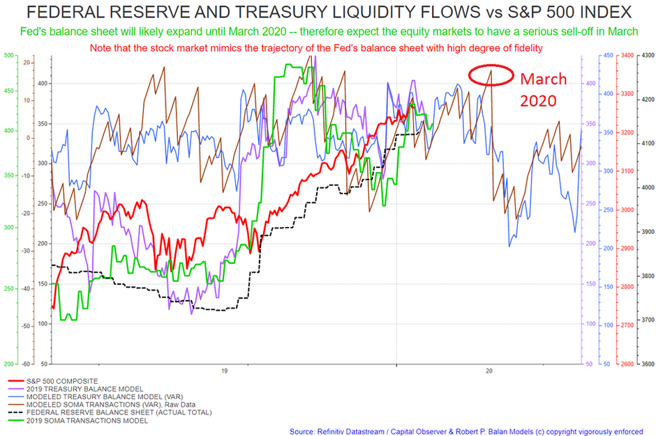The Liquidity Situation will soon worsen, from March. Equity markets could then see a serious sell-o