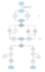 Flowchart outling a non-linear syllaus and assignment structure to be implemeted in GradeCraft.