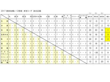 西部地区リーグ(5) U12