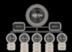 서브페이지-organization chart_re.png