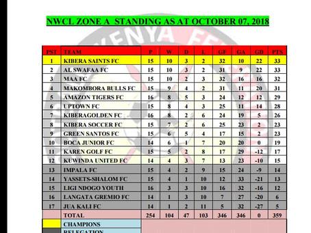Kibera Saints Update (October 2018)