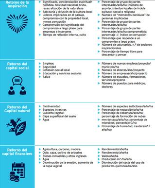 Modelo de negocio 4 Retornos
