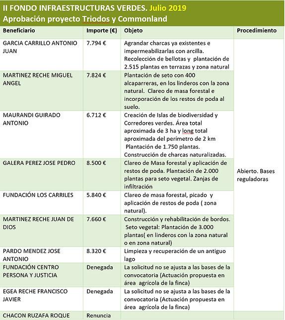 II Fondo Infraestructuras Verdes.jpg
