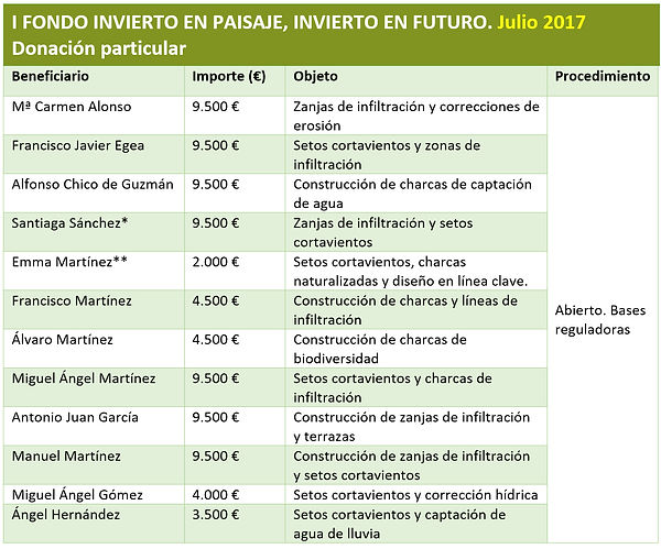 I Fondo Invierto en Paisaje.jpg