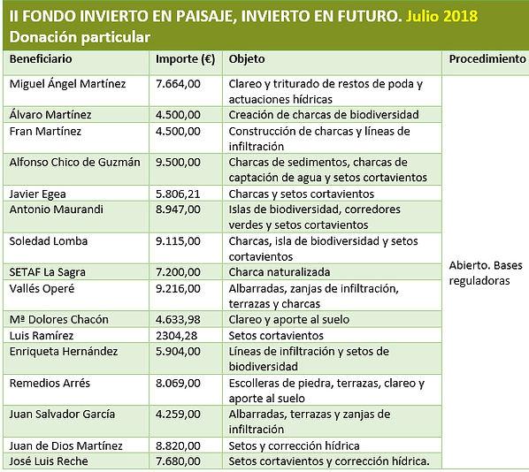 II Fondo Invierto en Paisaje.jpg