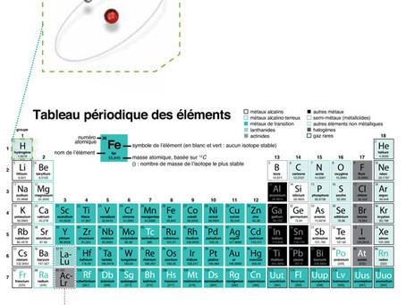 H2 - Hydrogène moléculaire, c'est quoi?
