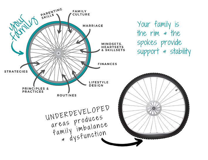 Family Spokes.png