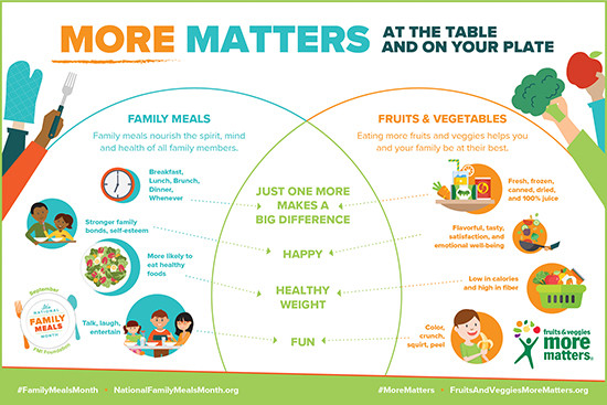 Fruits and Veggies - More Matters Month!
