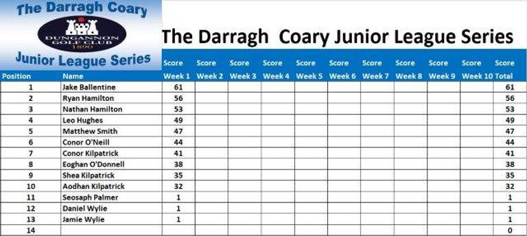 Darragh Coary Week 1.jpg