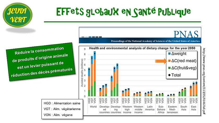 Etude PNAS sur effets globaux en santé en 2050