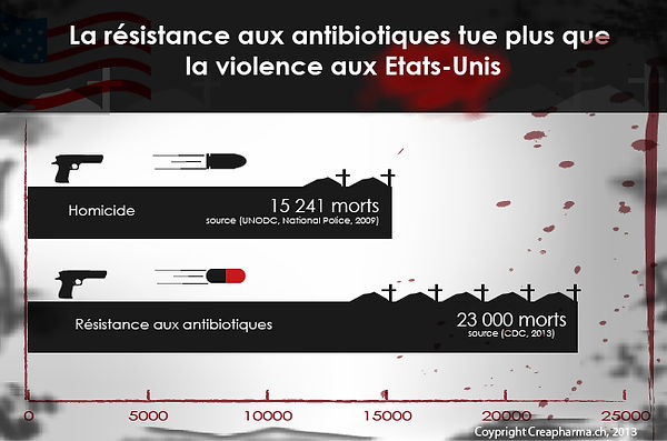 La résistance aux antibiotiques tue plus que la violence aux Etats-Unis