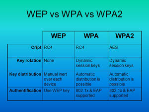 The Difference Between WEP, WPA, and WPA2 Wi-Fi Passwords ?