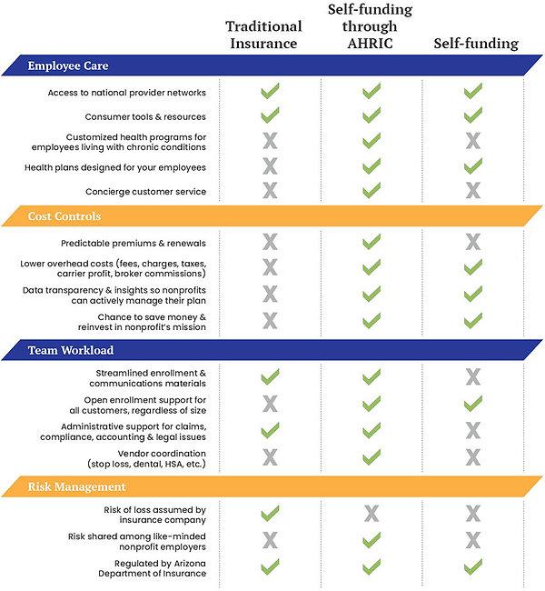 AHRIC_health_benefits_bracket.jpg
