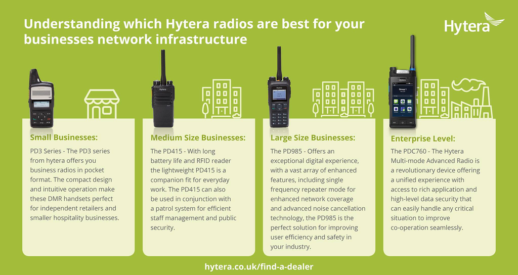 Which radio is right for me? Hytera DMR range walkthrough