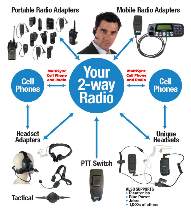 bluetooth accesories for to way radios banner